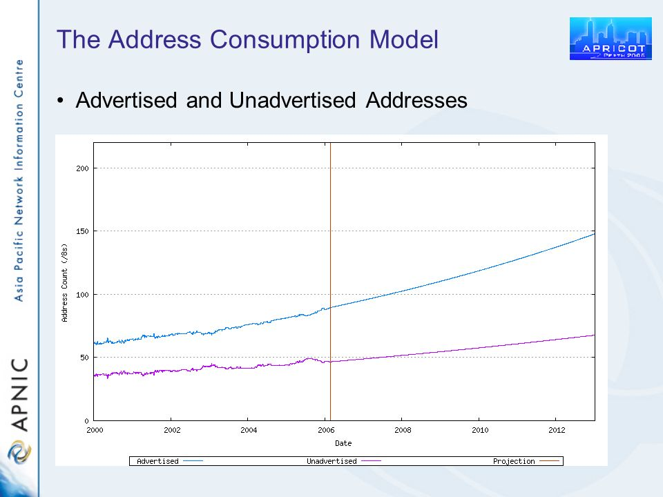 The Address Consumption Model Advertised and Unadvertised Addresses