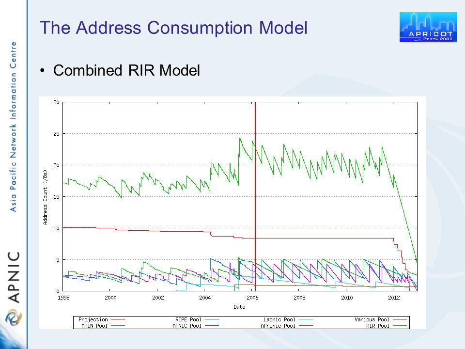 The Address Consumption Model Combined RIR Model