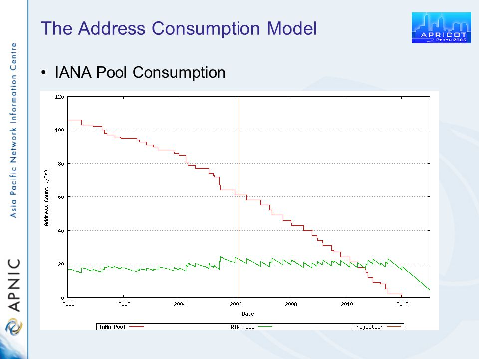 The Address Consumption Model IANA Pool Consumption
