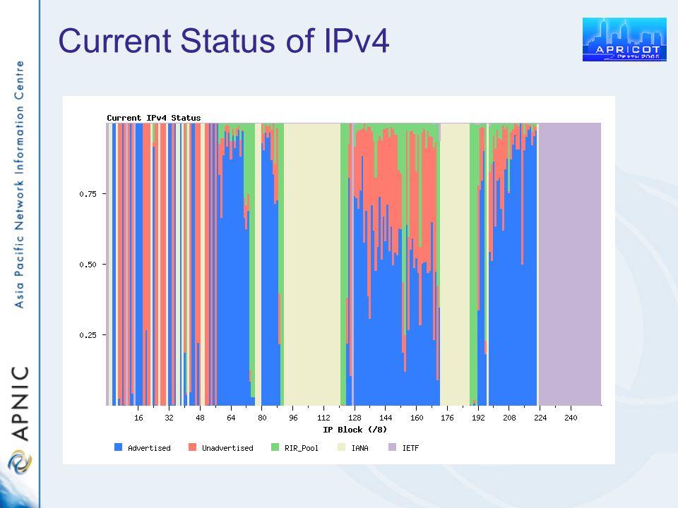 Current Status of IPv4