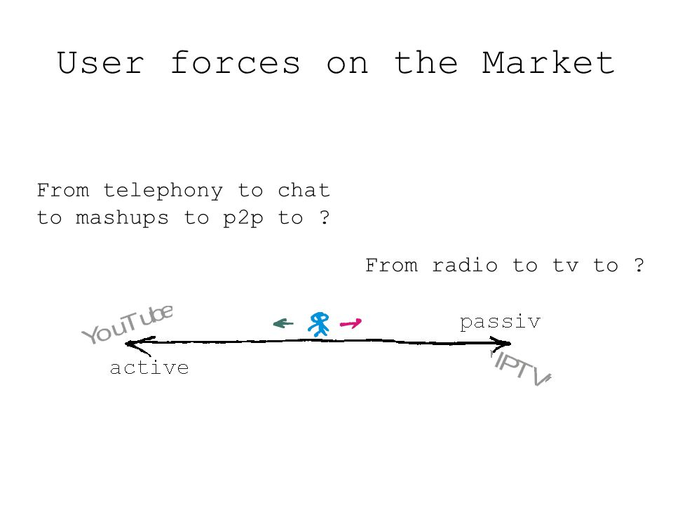 User forces on the Market From radio to tv to ? From telephony to chat to mashups to p2p to ?