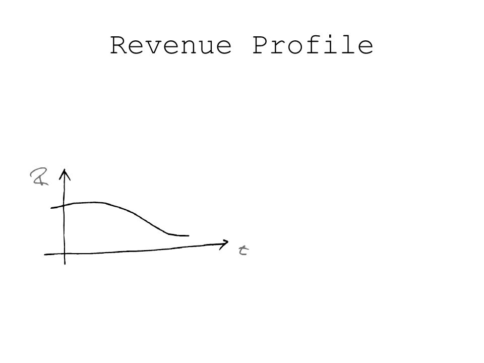 Revenue Profile