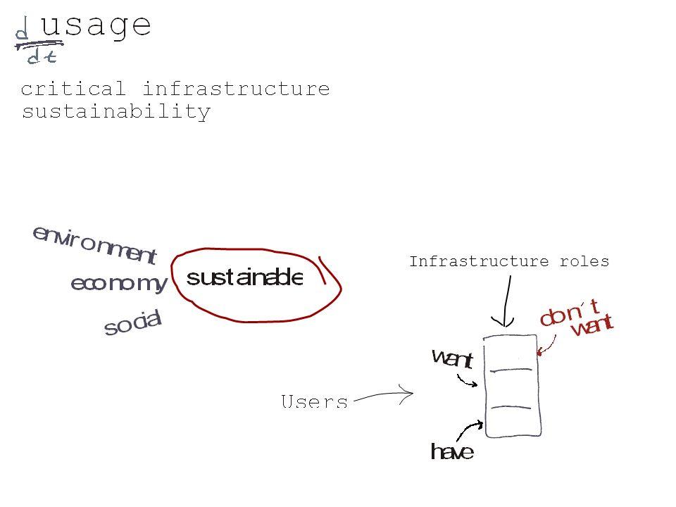 Infrastructure roles
