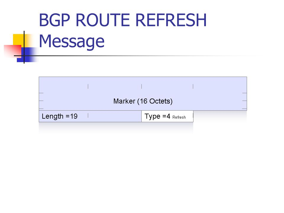 BGP ROUTE REFRESH Message