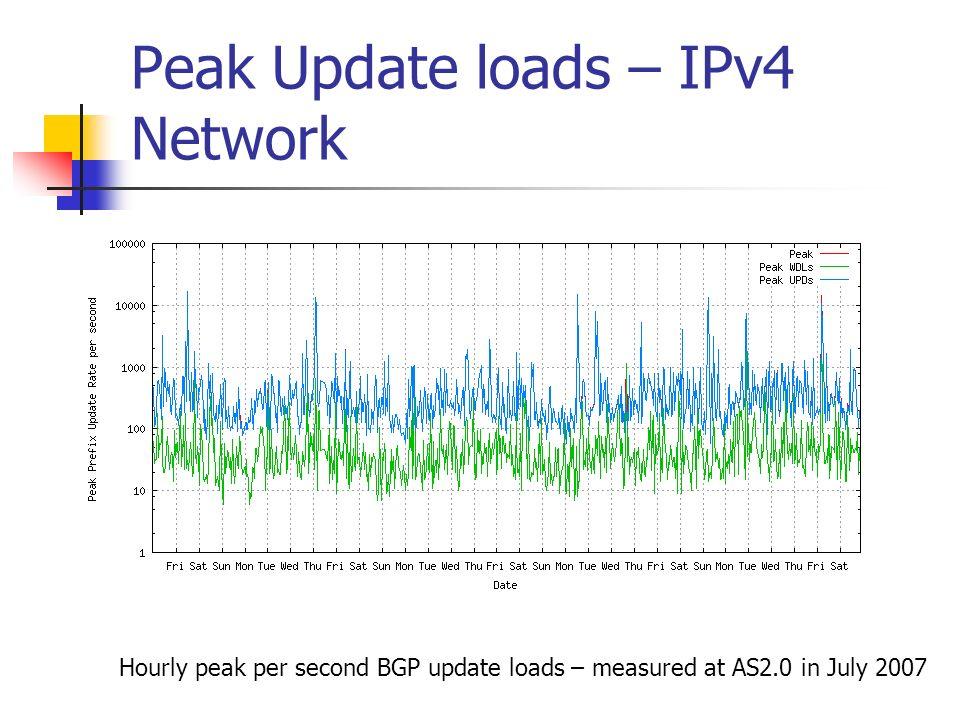 Peak Update loads – IPv4 Network Hourly peak per second BGP update loads – measured at AS2.0 in July 2007