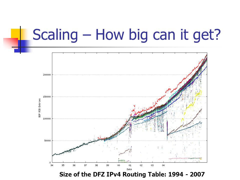 Scaling – How big can it get Size of the DFZ IPv4 Routing Table: 1994 - 2007