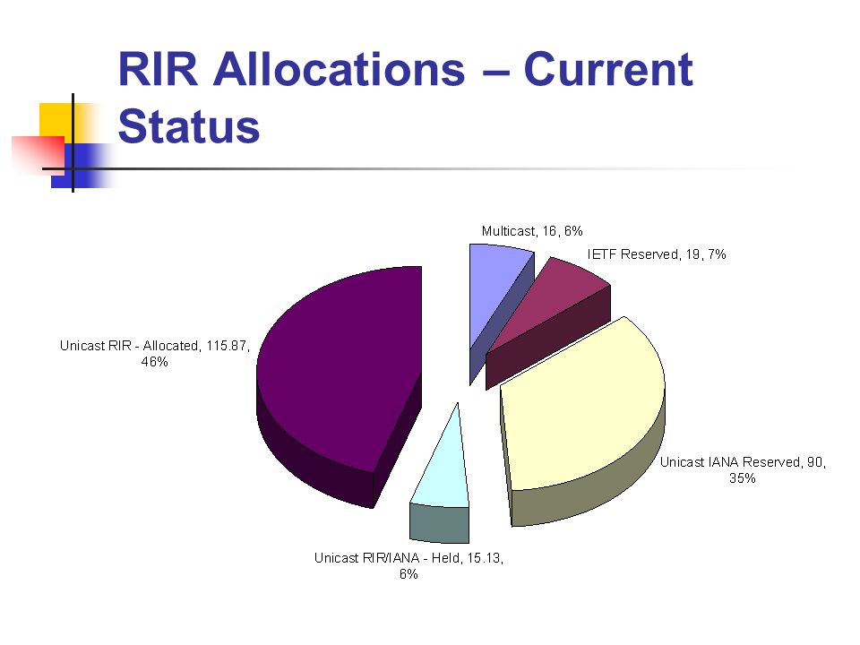 RIR Allocations – Current Status
