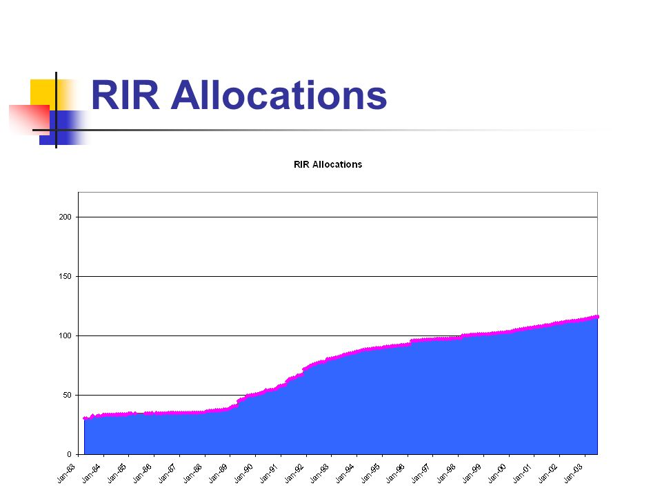 RIR Allocations