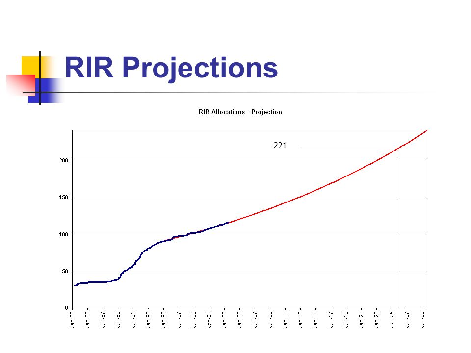 RIR Projections 221