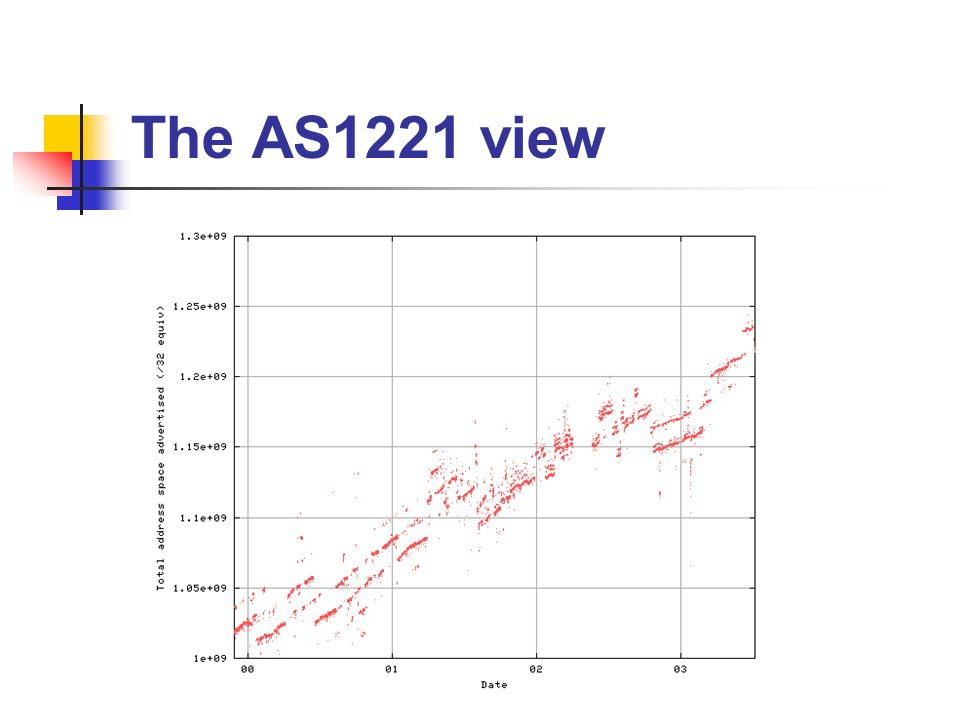 The AS1221 view