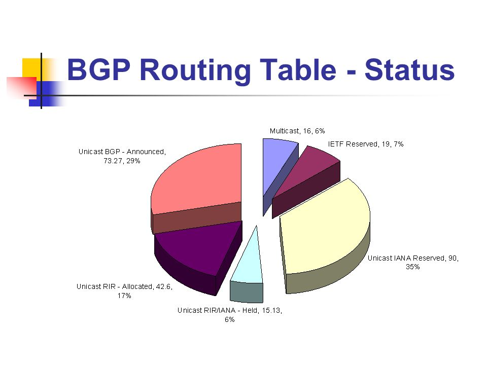 BGP Routing Table - Status