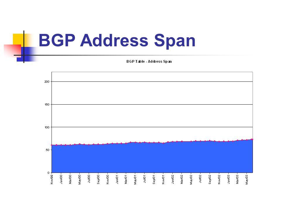 BGP Address Span