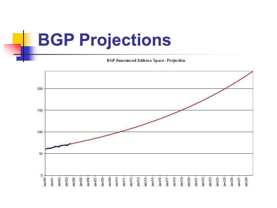 BGP Projections