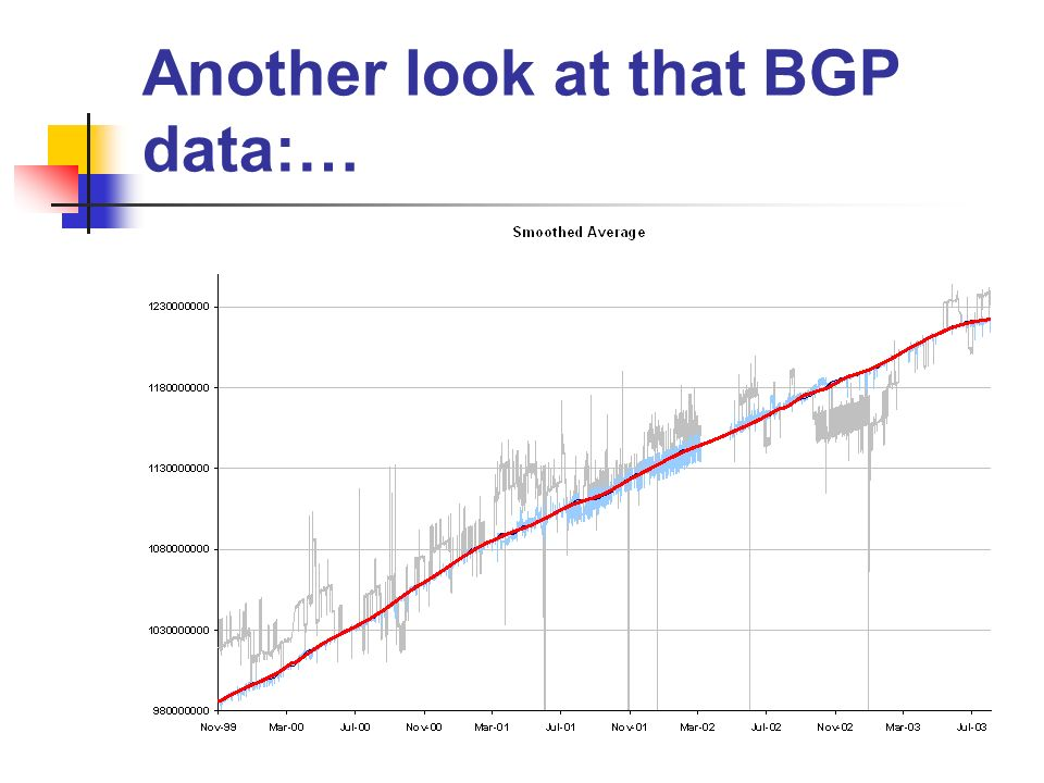 Another look at that BGP data:…