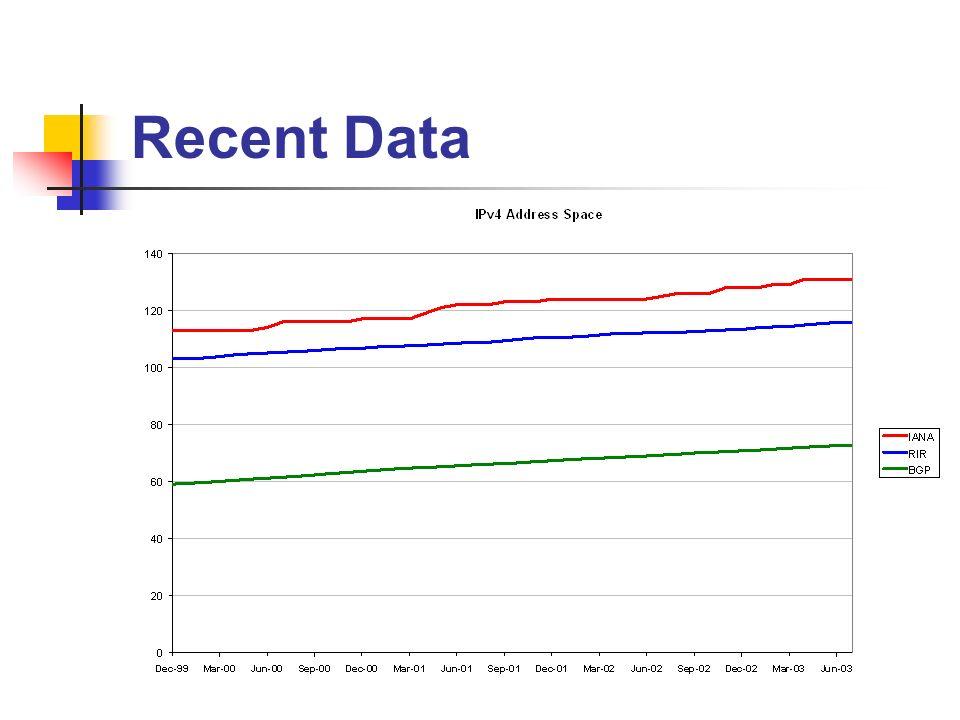 Recent Data