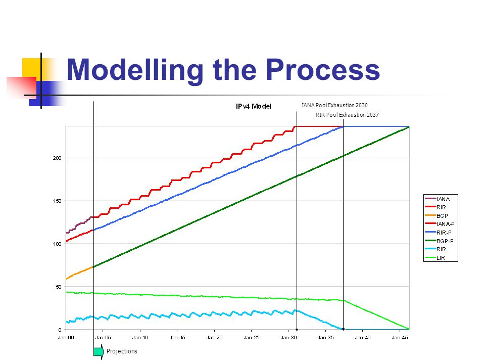 Modelling the Process Projections IANA Pool Exhaustion 2030 RIR Pool Exhaustion 2037