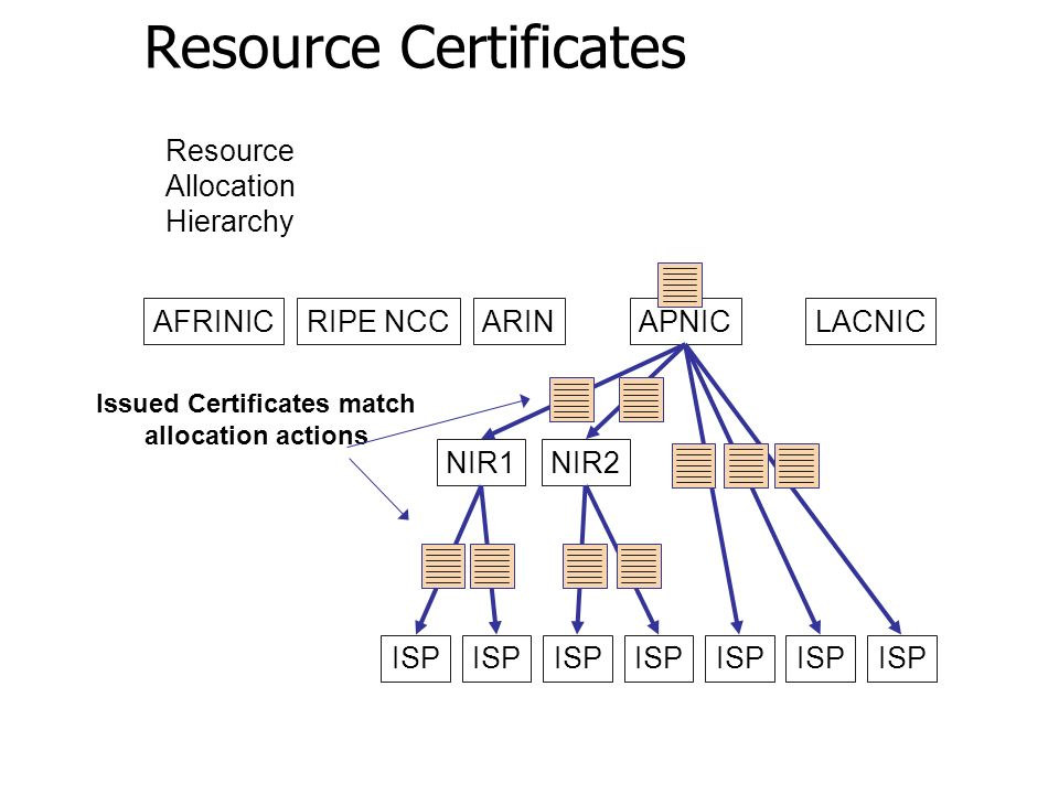 Resource Certificates AFRINICRIPE NCCARINAPNICLACNIC NIR1NIR2 ISP Resource Allocation Hierarchy Issued Certificates match allocation actions