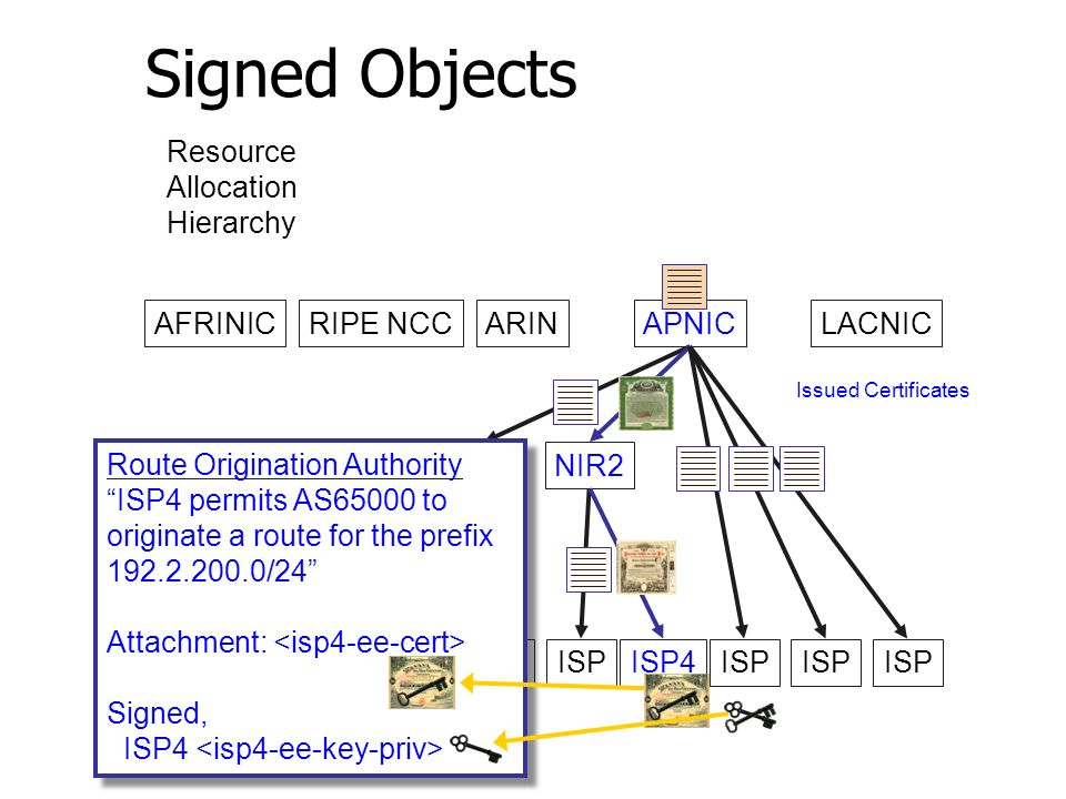 Signed Objects AFRINICRIPE NCCARINAPNICLACNIC LIR1NIR2 ISP ISP4ISP Issued Certificates Resource Allocation Hierarchy Route Origination Authority ISP4 permits AS65000 to originate a route for the prefix 192.2.200.0/24 Attachment: Signed, ISP4 Route Origination Authority ISP4 permits AS65000 to originate a route for the prefix 192.2.200.0/24 Attachment: Signed, ISP4