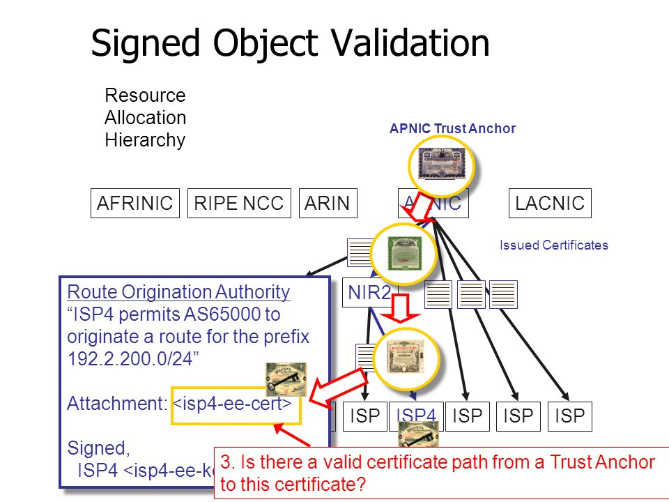Signed Object Validation AFRINICRIPE NCCARINAPNICLACNIC LIR1NIR2 ISP ISP4ISP Issued Certificates Resource Allocation Hierarchy Route Origination Authority ISP4 permits AS65000 to originate a route for the prefix 192.2.200.0/24 Attachment: Signed, ISP4 Route Origination Authority ISP4 permits AS65000 to originate a route for the prefix 192.2.200.0/24 Attachment: Signed, ISP4 APNIC Trust Anchor 3.