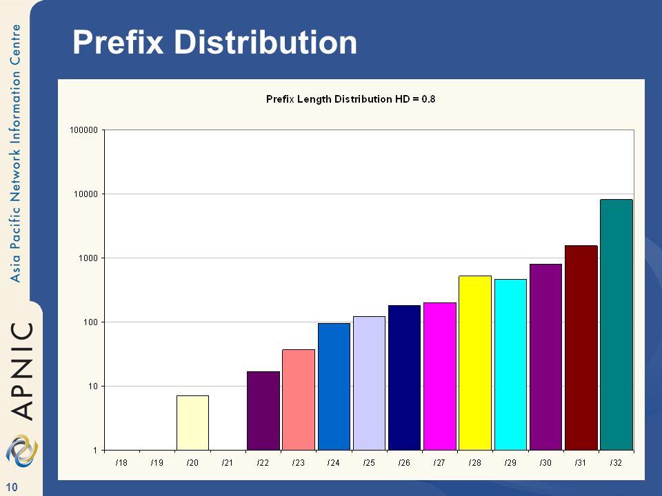 10 Prefix Distribution