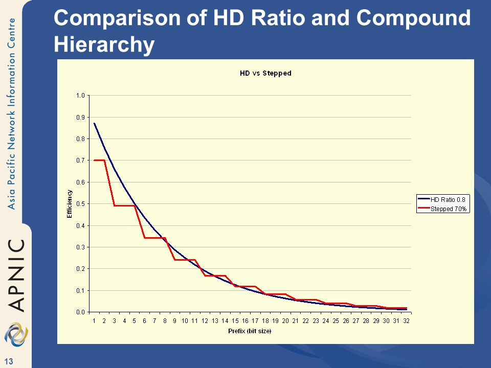 13 Comparison of HD Ratio and Compound Hierarchy
