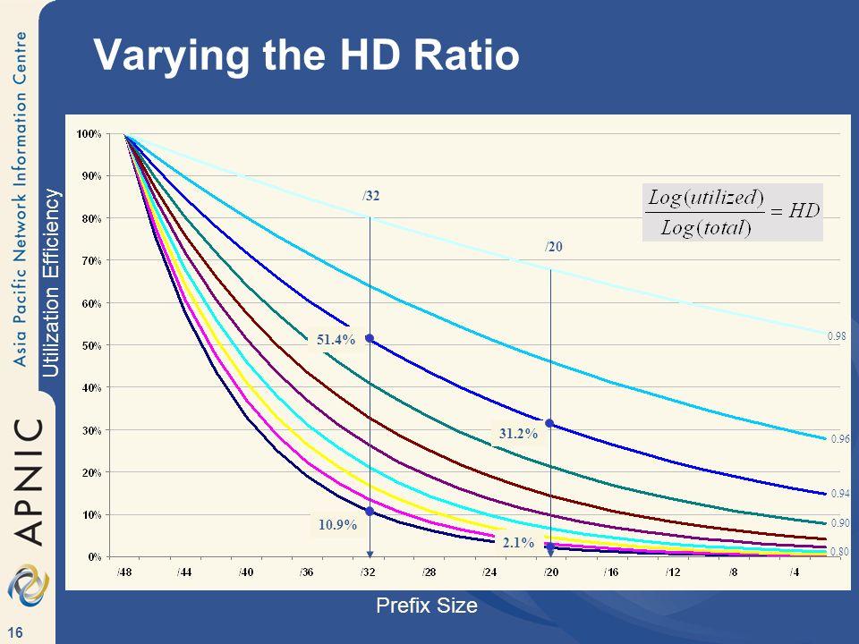 16 Varying the HD Ratio 0.80 0.98 0.96 0.94 0.90 /32 /20 10.9% 2.1% 51.4% 31.2% Prefix Size Utilization Efficiency