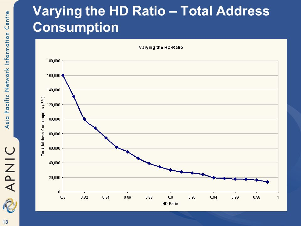 18 Varying the HD Ratio – Total Address Consumption