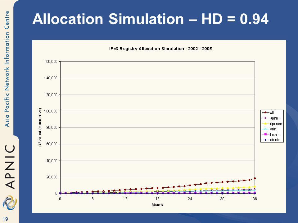 19 Allocation Simulation – HD = 0.94