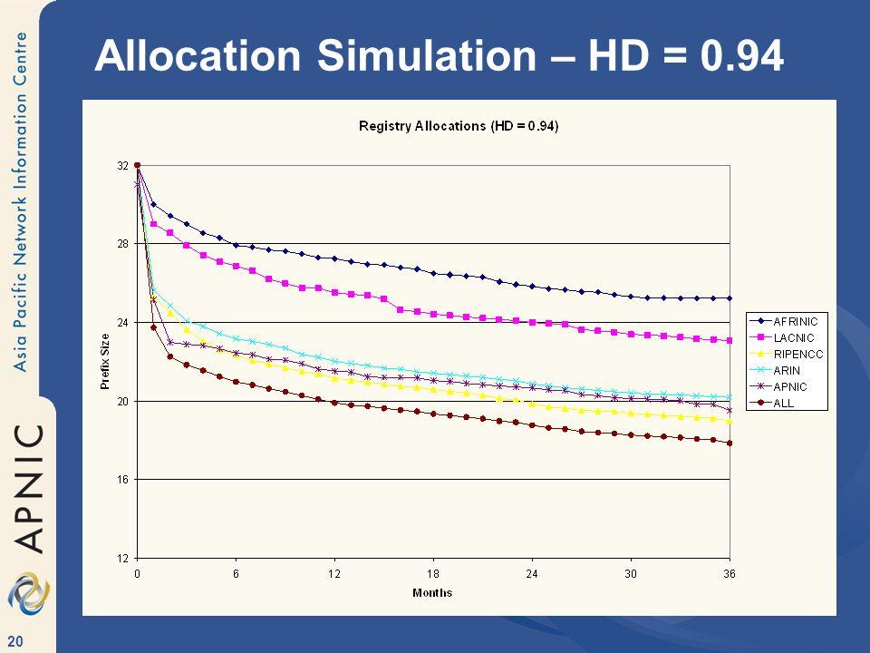 20 Allocation Simulation – HD = 0.94