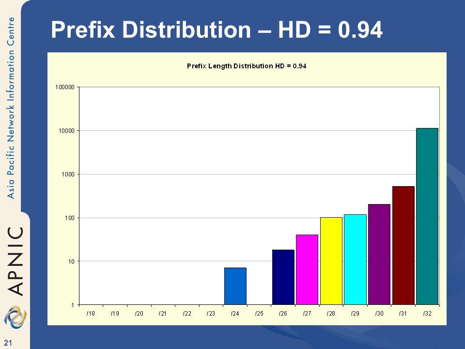21 Prefix Distribution – HD = 0.94