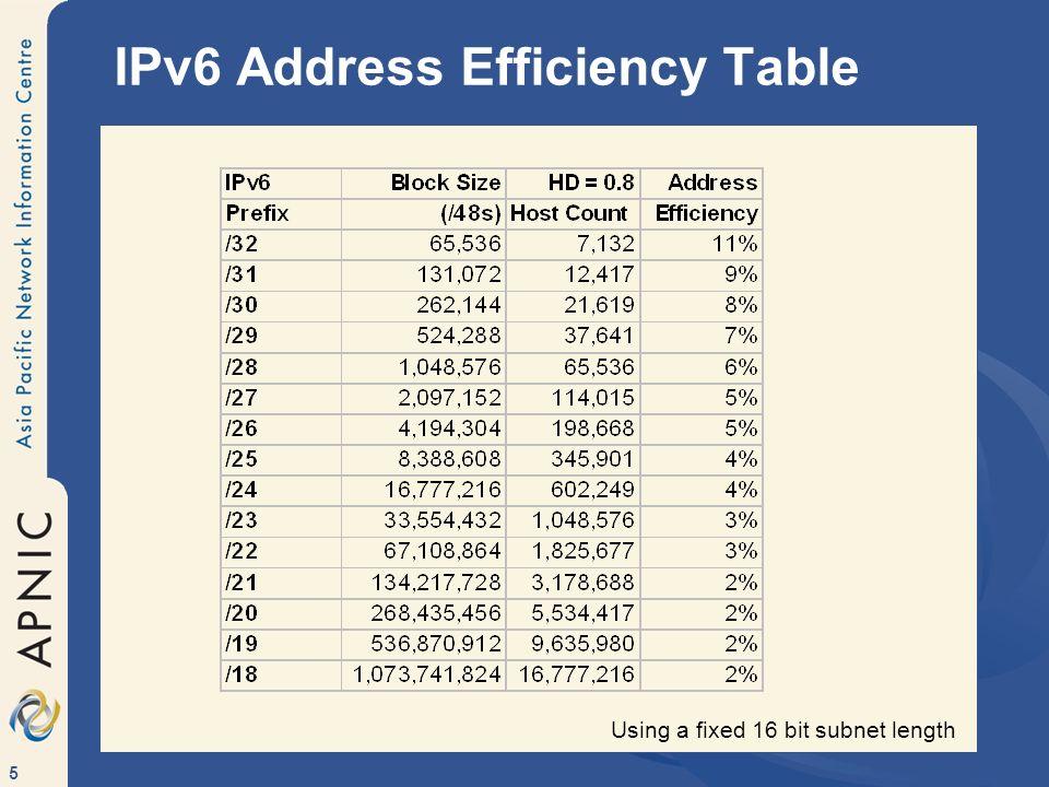 5 IPv6 Address Efficiency Table Using a fixed 16 bit subnet length