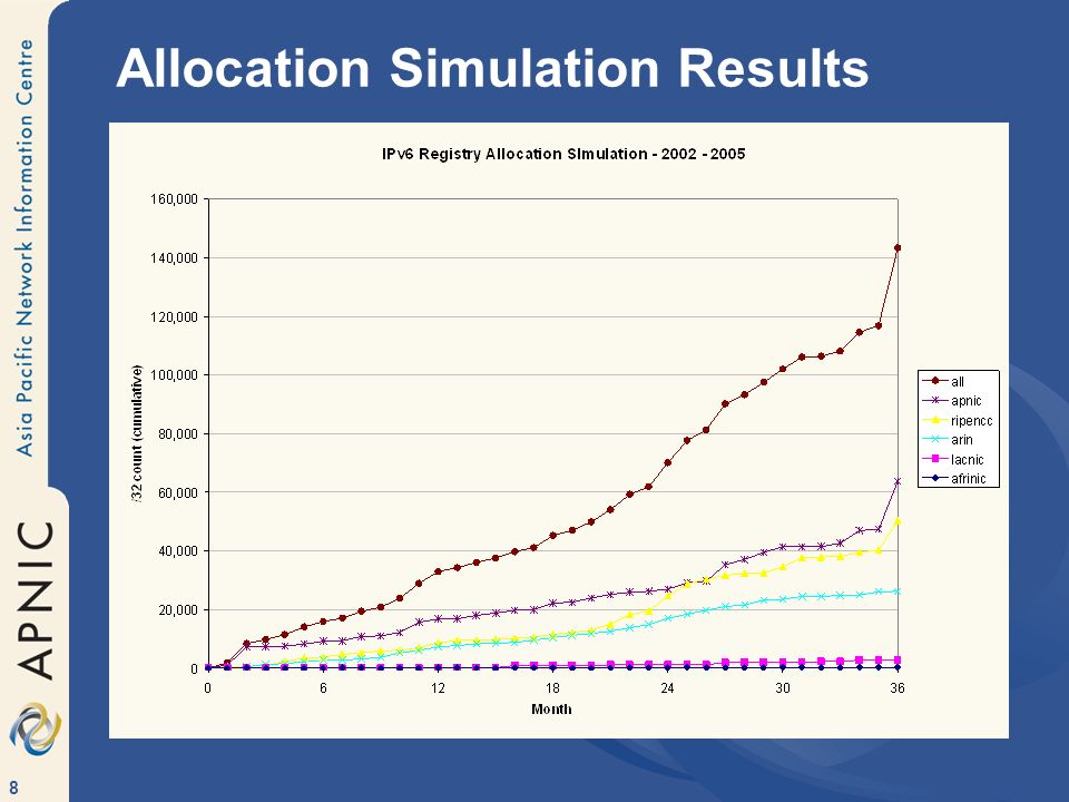 8 Allocation Simulation Results
