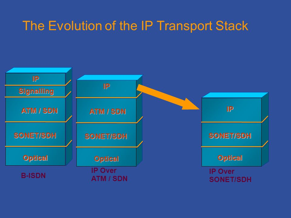 The Evolution of the IP Transport Stack B-ISDN IP Over SONET/SDH IP SONET/SDH Optical ATM / SDN SONET/SDH IP Optical IP Over ATM / SDN ATM / SDN SONET/SDH IP Optical Signalling