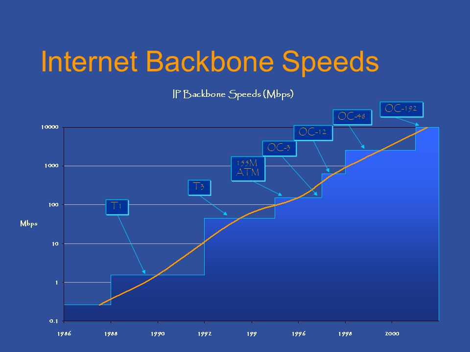 Internet Backbone Speeds T1 T3 155M ATM OC-3 OC-12 OC-48 OC-192
