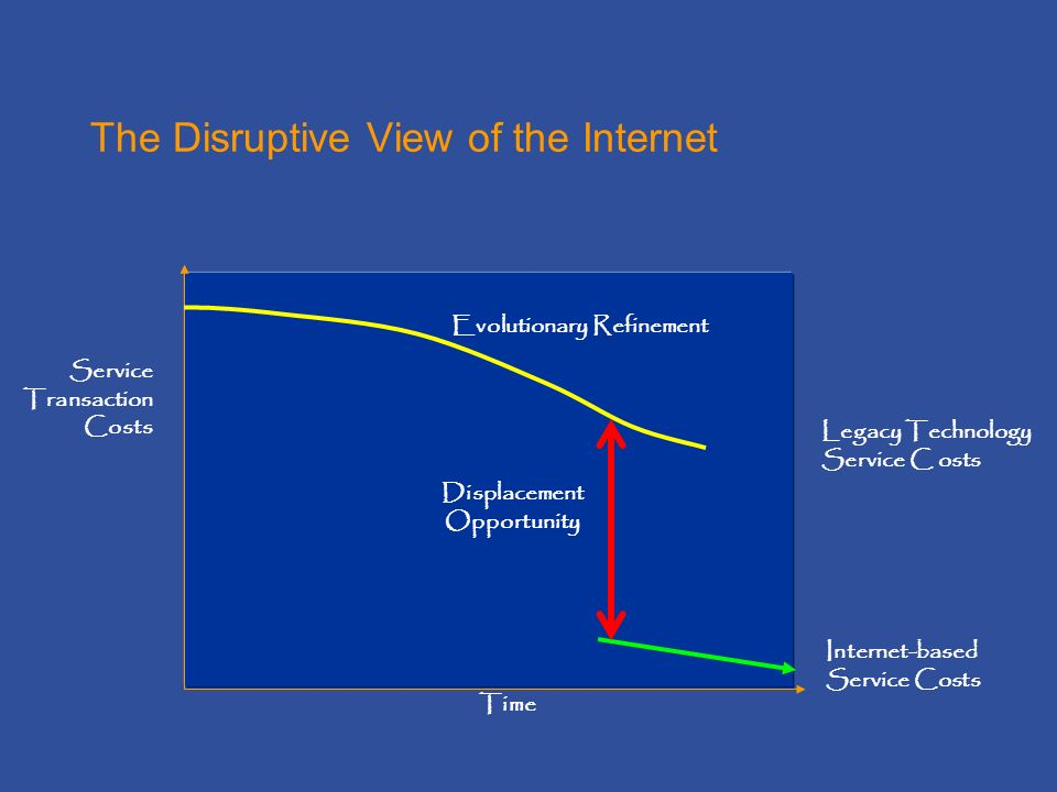 The Disruptive View of the Internet Time Service Transaction Costs Legacy Technology Service C osts Internet-based Service Costs Displacement Opportunity Evolutionary Refinement