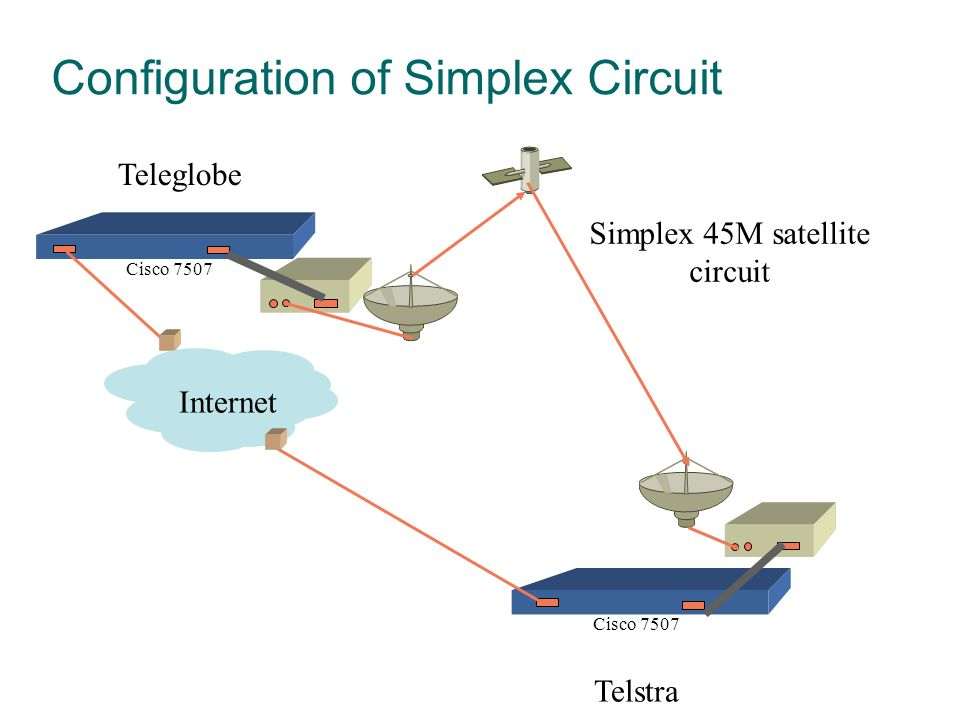 Teleglobe Telstra Simplex 45M satellite circuit Internet Cisco 7507 Configuration of Simplex Circuit