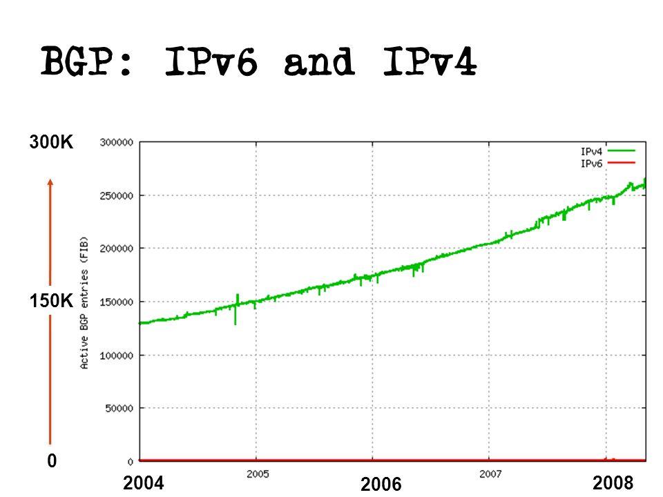 BGP: IPv6 and IPv4 2004 2006 2008 0 300K 150K