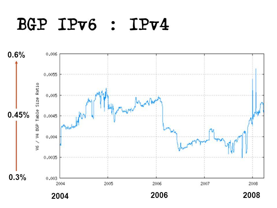 BGP IPv6 : IPv4 0.3% 0.45% 0.6% 2004 20062008