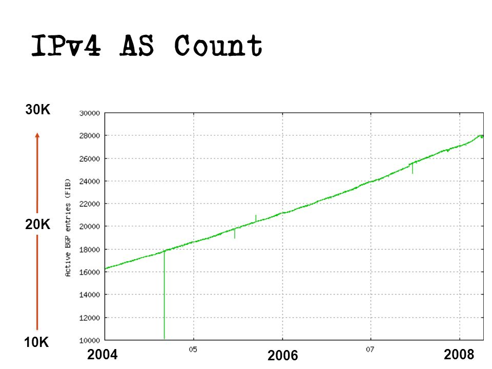IPv4 AS Count 10K 30K 20K 2004 2006 2008