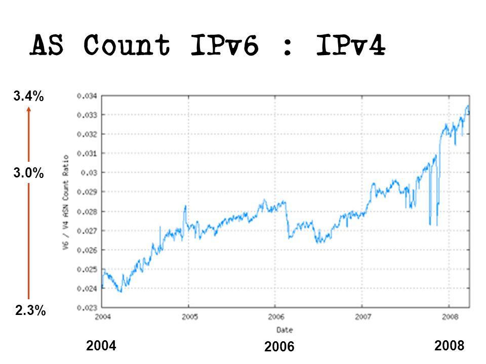 AS Count IPv6 : IPv4 2.3% 3.0% 3.4% 2004 2006 2008