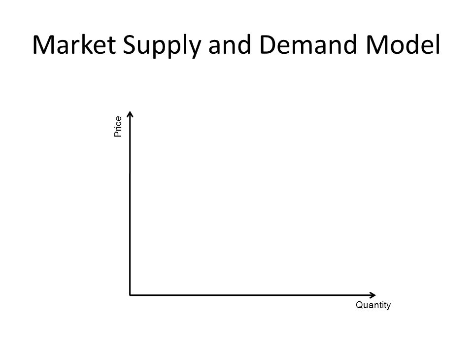 Market Supply and Demand Model Quantity Price
