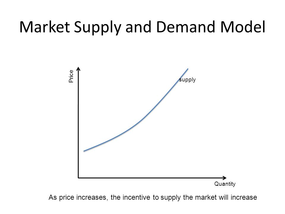 Market Supply and Demand Model Quantity Price supply As price increases, the incentive to supply the market will increase
