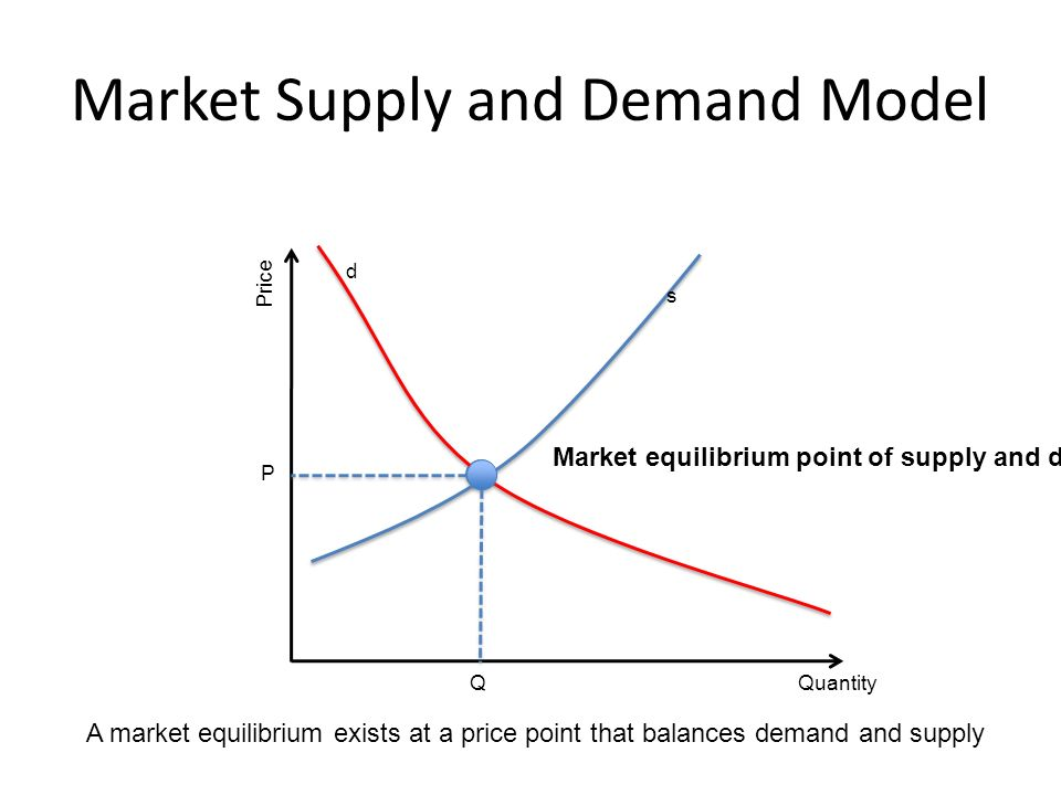 Market Supply and Demand Model Quantity Price Q P s d Market equilibrium point of supply and demand A market equilibrium exists at a price point that balances demand and supply
