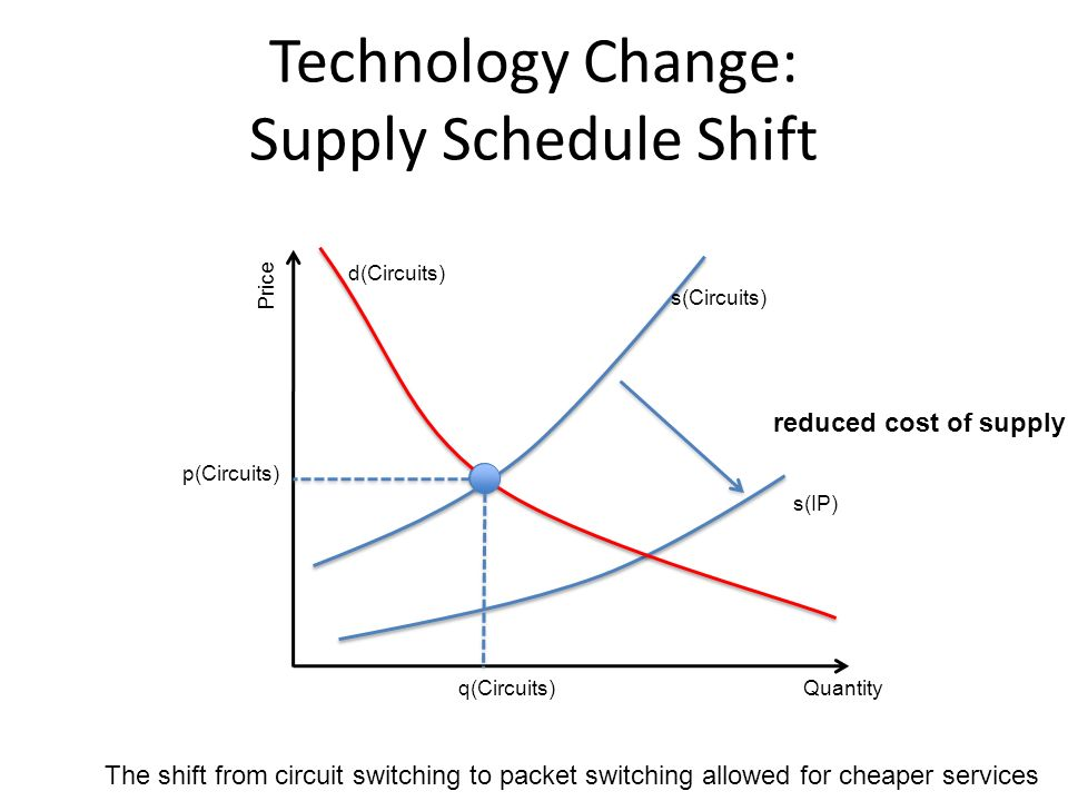 Technology Change: Supply Schedule Shift Quantity Price q(Circuits) p(Circuits) reduced cost of supply s(IP) s(Circuits) d(Circuits) The shift from circuit switching to packet switching allowed for cheaper services