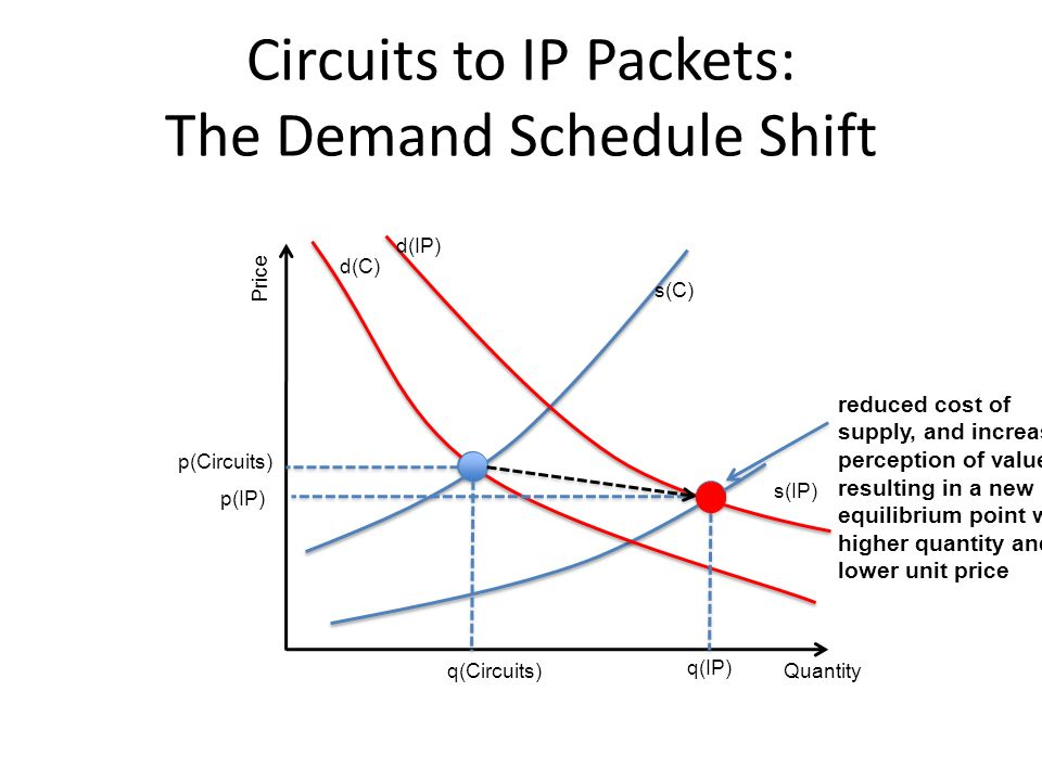 Circuits to IP Packets: The Demand Schedule Shift Quantity Price q(Circuits) q(IP) p(IP) p(Circuits) reduced cost of supply, and increased perception of value, resulting in a new equilibrium point with higher quantity and lower unit price s(IP) s(C) d(IP) d(C)