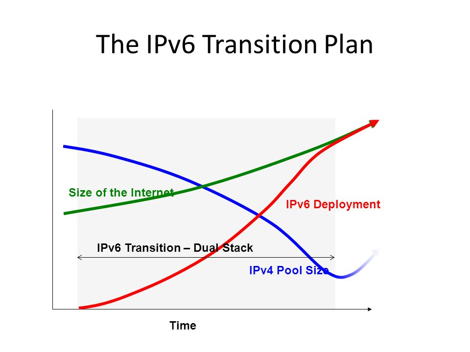 The IPv6 Transition Plan IPv6 Deployment Time IPv6 Transition – Dual Stack IPv4 Pool Size Size of the Internet