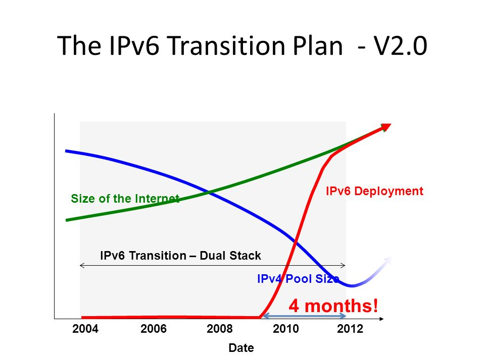 The IPv6 Transition Plan - V2.0 IPv6 Deployment 2004 IPv6 Transition – Dual Stack IPv4 Pool Size Size of the Internet Date 4 months!