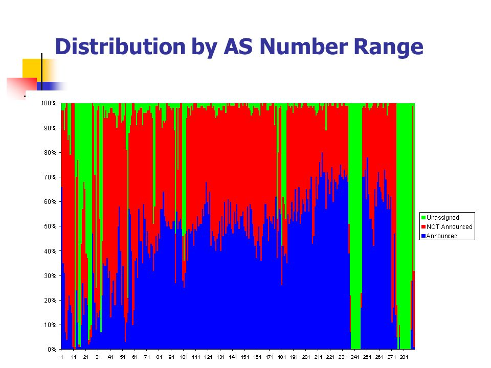 Distribution by AS Number Range