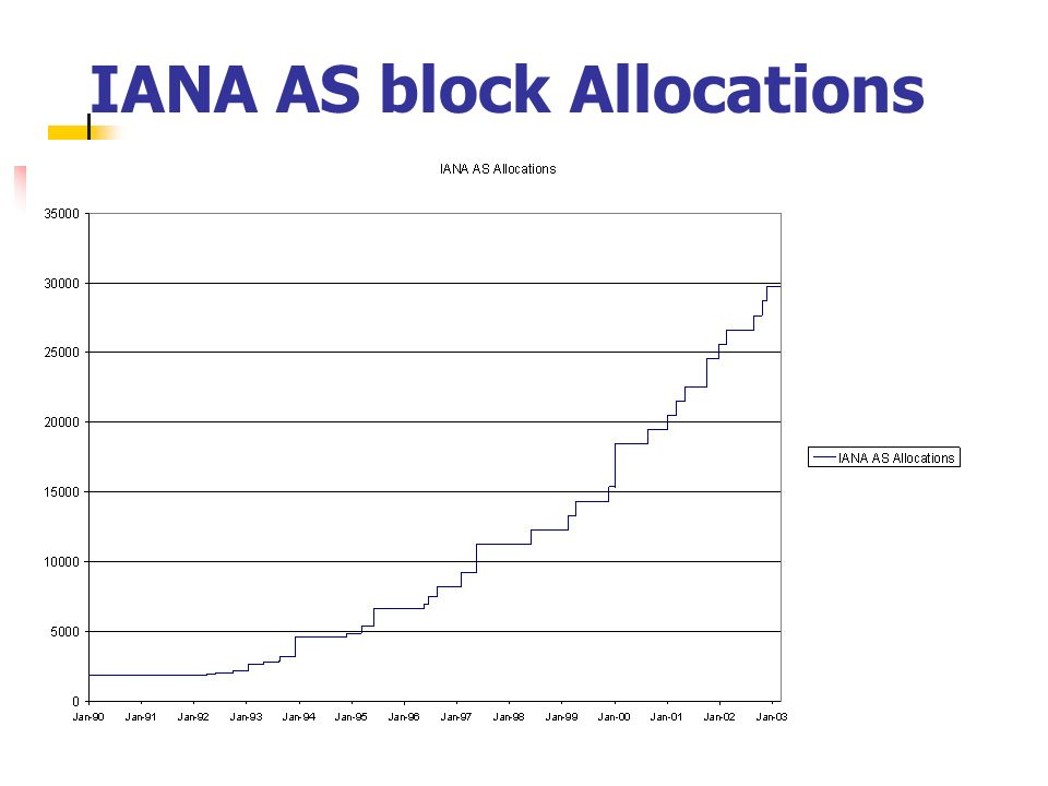 IANA AS block Allocations From the IANA AS number Registry