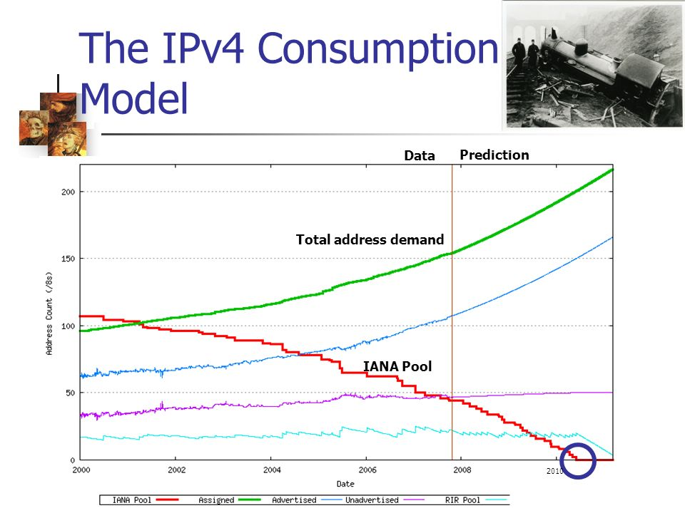 The IPv4 Consumption Model Prediction Data IANA Pool Total address demand 2010